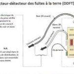 Disjonteurs DDFT ou  détecteur de fuite à la terre à Montréal