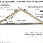 L'isolation: Inspection de l'isolant et la ventilation.