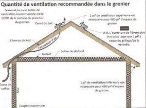 ventilation comble du toit